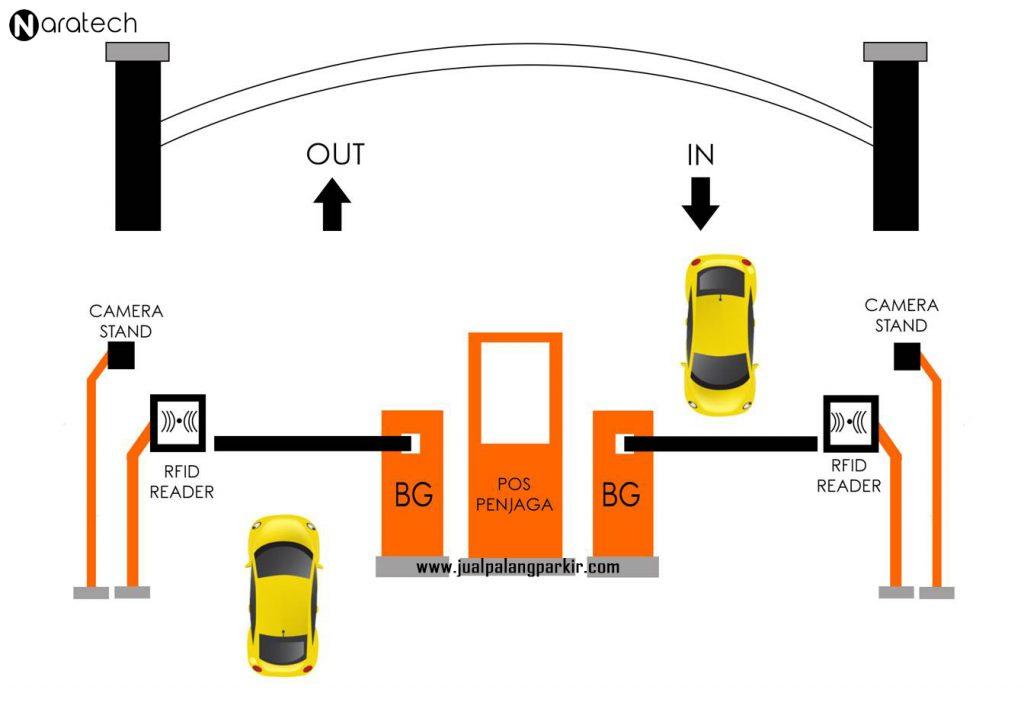 System Parkir Manless RFID
